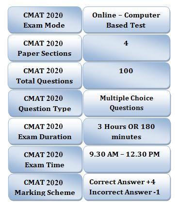 CMAT Exam Pattern 2020