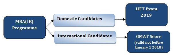 IIFT Selection Criteria, Admission Process, Procedure - MBA