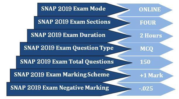 snap syllabus 2019 | snap exam syllabus