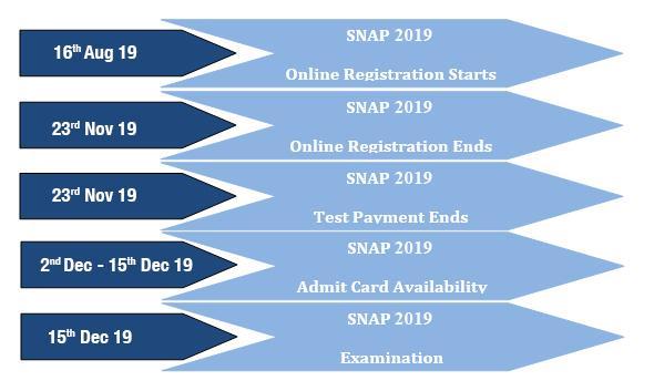 SNAP Dates, SNAP 2019