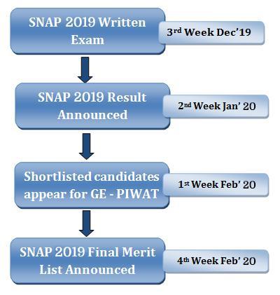 SNAP Selection Procedure 2018